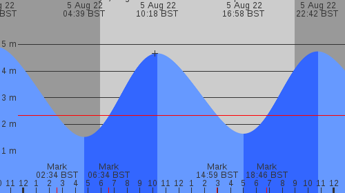 Graph of today's tide predictions for Marazion and St Michael's Mount